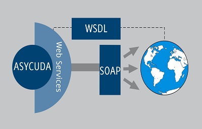 ASYCUDA World Web Services
